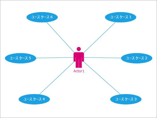 イベントやプロセスとのユーザーのやり取りを示す場合に最適です。