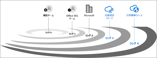 Office 365 のリリース検証リング。