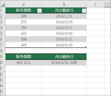 DCOUNT のサンプルデータ