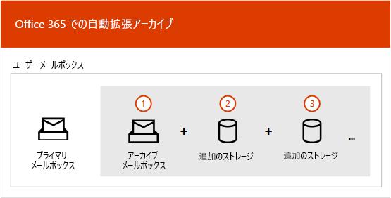 自動拡張アーカイブ プロセスの概要