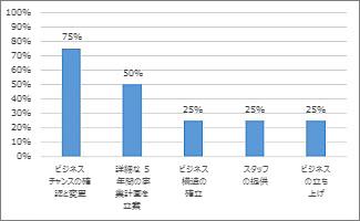 プロジェクト概要のレポートの達成率グラフ