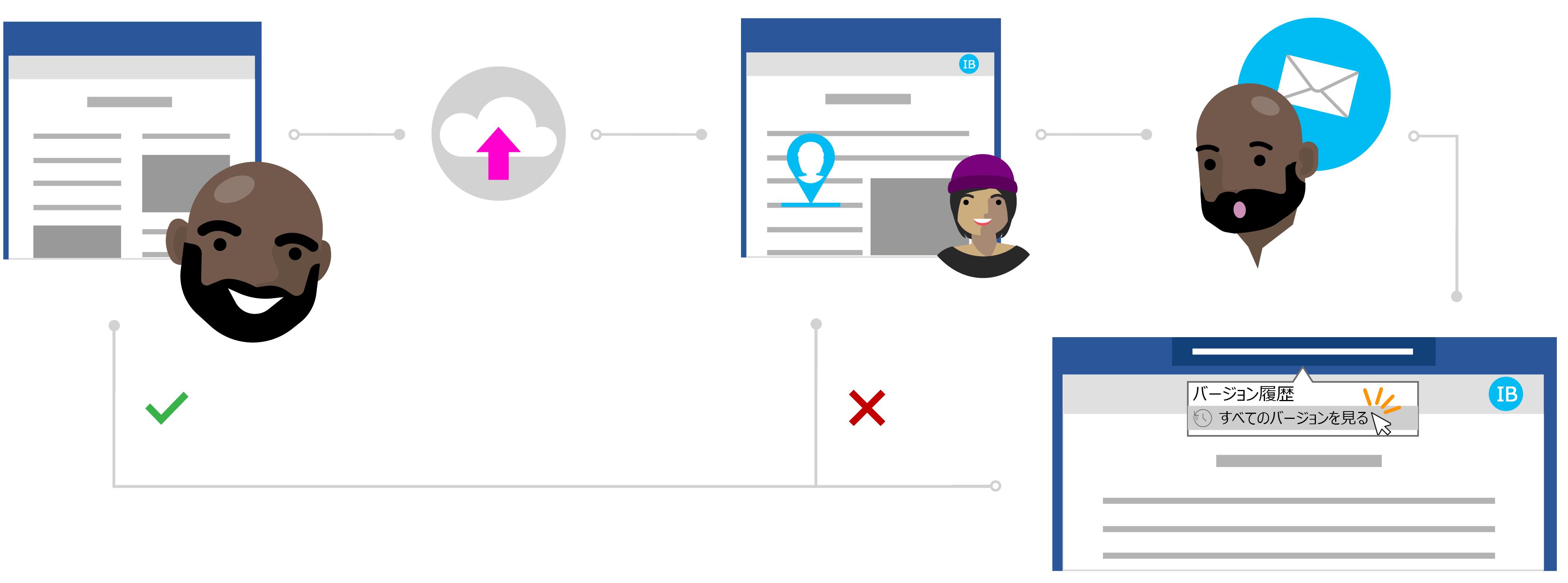 バージョン履歴を使用して、以前のバージョンのファイルを参照してください。
