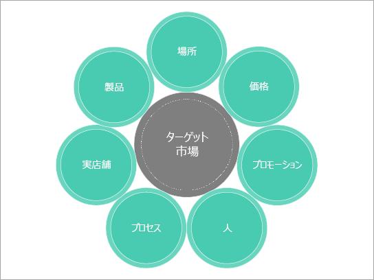 マーケティングミックス用の基本図テンプレート