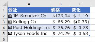 列 A には国名とアイコンが含まれ、列 B には価格の値が含まれ、列 C には変動の値が含まれます