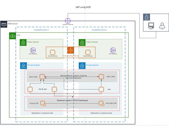 AWS 用テンプレート: SIOS を使用する SAP