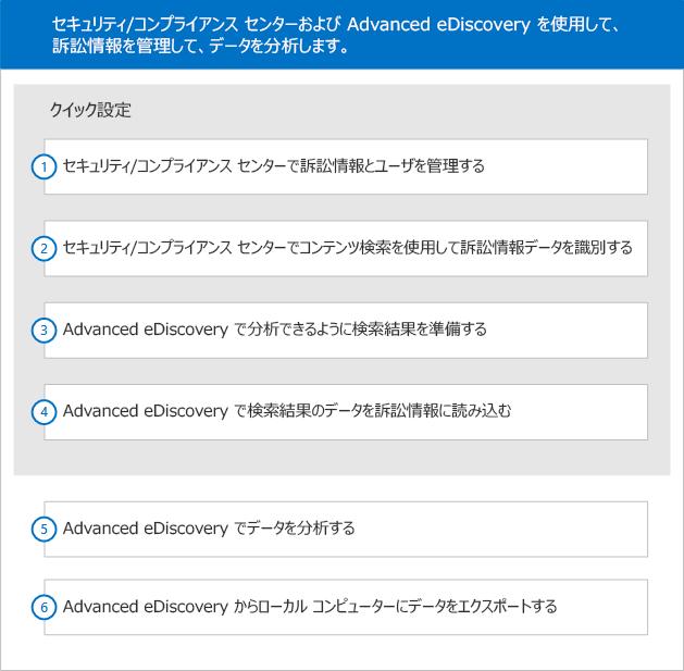 この図は、Office 365 Advanced eDiscovery の 4 段階からなるセットアップを表しているものです。ユーザーとケースをセットアップし、ケース データを識別し、エクスポートし、処理し、分析を経て、ローカルのコンピューターにエクスポートします。