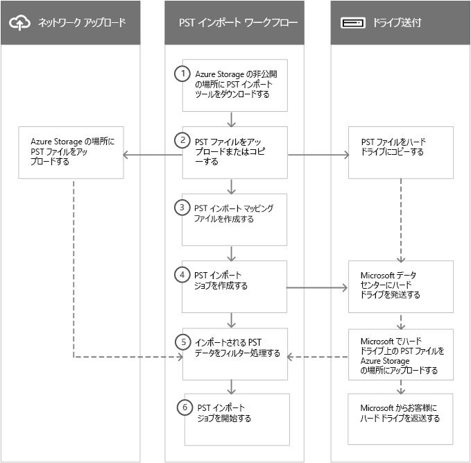 PST インポート プロセスのワークフロー
