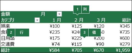 ピボットテーブルと、フィールドがフィールド リストにどのように関連付けられるかを示す例
