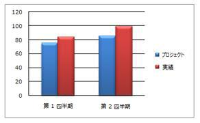 縦棒グラフ