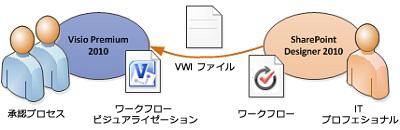 ワークフロー図を Visio にエクスポートできる