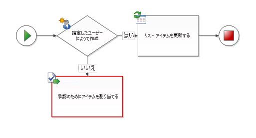 ワークフローの図形は終了図形に接続されていない