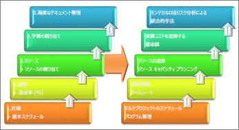 プロジェクト管理システムの基本的な領域と高度な領域