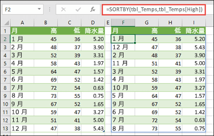 SORTBY を使用して、気温と降水量の値の表を、最高気温の順に並べ替えます。