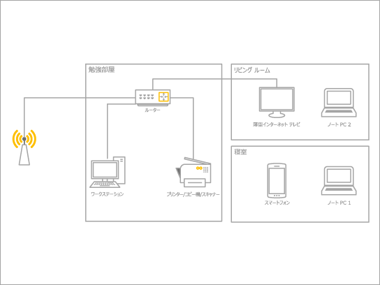 ホーム ネットワーク用の基本図テンプレート。