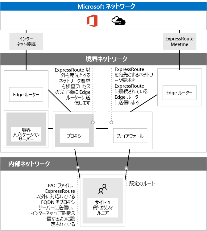 PAC ファイルを ExpressRoute とともに使う