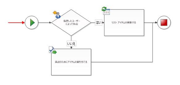 開始図形に、入力接続を設定することはできない