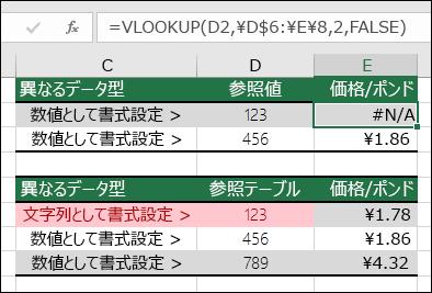 値の型が正しくありません。  例は、ルックアップ項目が数値として書式設定されているが、ルックアップ テーブルが文字列として書式設定されているため、エラー値 #N/A を返す VLOOKUP 数式を示しています。
