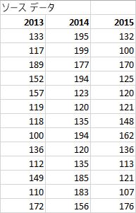 ソース データ テーブル