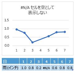 [4 日目] セルに #N/A が表示されており、グラフでは [4 日目] をまたいだ接続線が表示されている