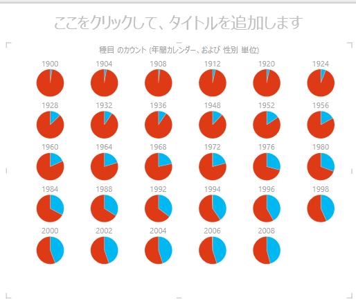 Power View の多重円グラフ