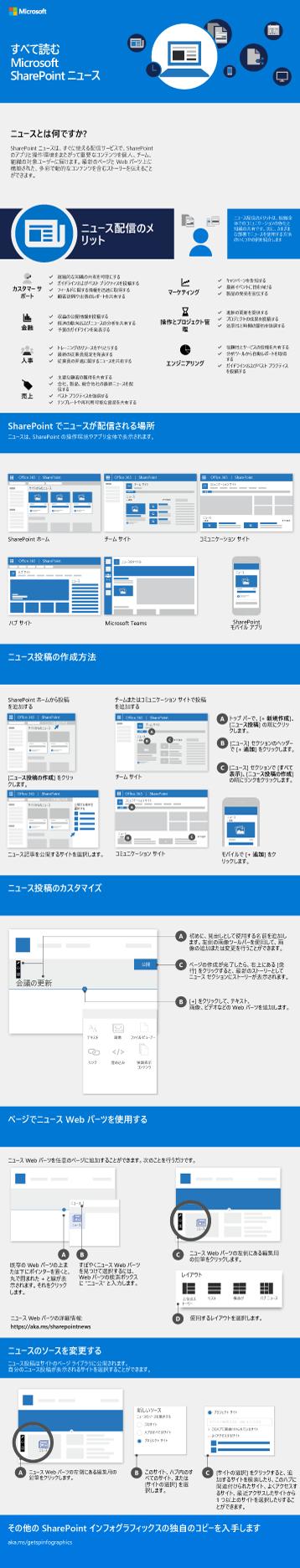 SharePoint ニュース インフォグラフィック