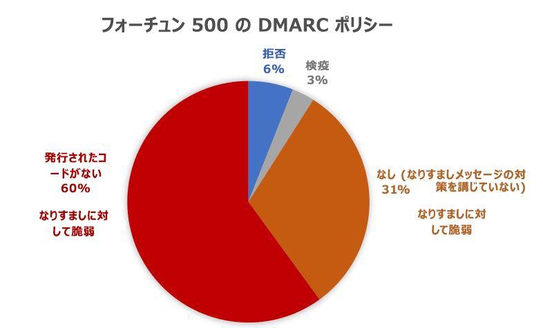 Fortune 500 企業の DMARC ポリシー