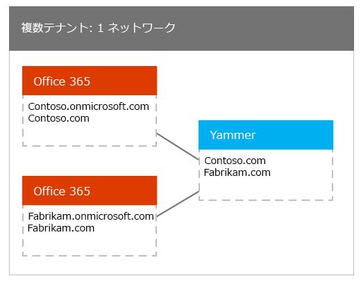 1 つの Yammer ネットワークにマップされている多数の Office 365 テナント