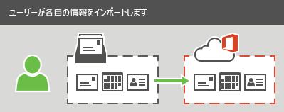 メール、連絡先、予定表の情報を Office 365 にインポートできます。