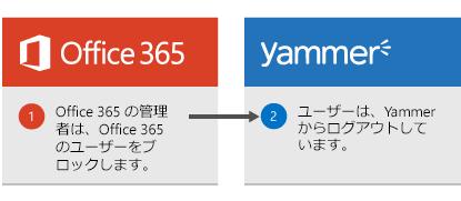 Office 365 の管理者は、Office 365 でユーザーをブロックし、ユーザーは Yammer からログアウトされます。