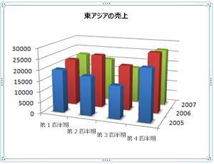 横軸、縦軸、奥行き軸が表示されている 3-D グラフ