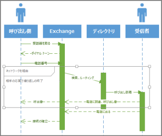 UML シーケンスの条件