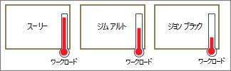 作業負荷を示す温度計を含む図形