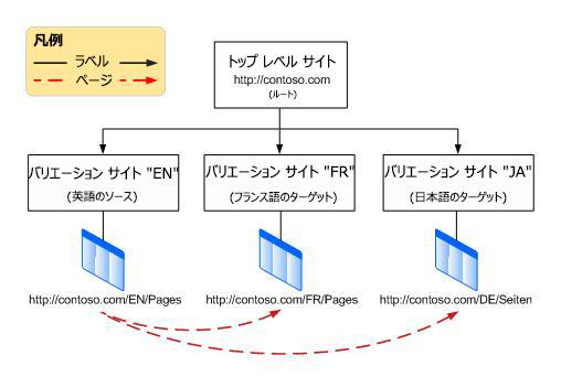 トップレベルのルート サイトと、その下にある 3 つのバリエーションを示す階層グラフ。 バリエーションは英語、フランス語、ドイツ語