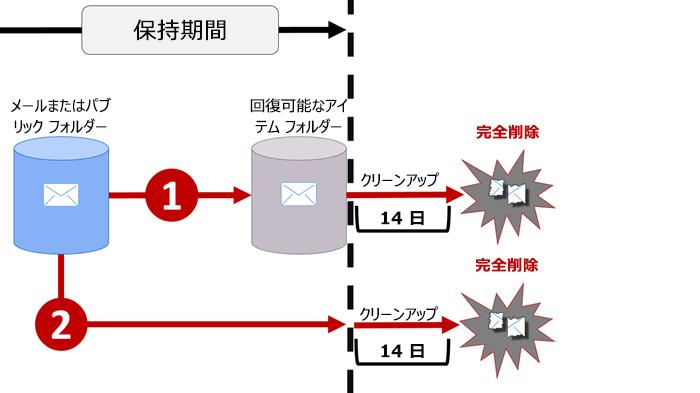 メールおよびパブリック フォルダー内での保持フローの図
