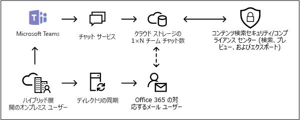 Microsoft チーム内のユーザーを内部設置型のクラウド ベース ストレージ