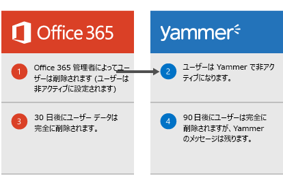 Office 365 管理者がユーザーを削除し、そのユーザーが Yammer で非アクティブになっている場合の図。 ユーザー データは 30 日後に Office 365 から削除され、ユーザーは 90 日後に Yammer から完全に削除されますが、Yammer のメッセージは残ります。