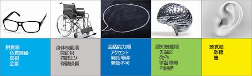 アクセシビリティ ユーザー シナリオのスクリーンショット: 視覚、可動性、音声、認知、聴覚