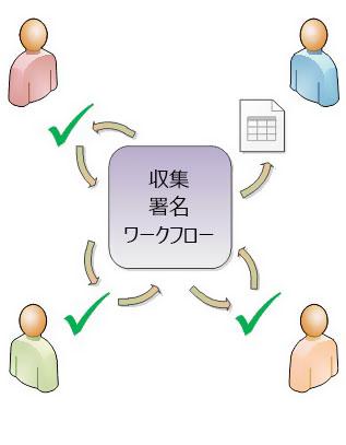 ワークフロー ルーティングの図