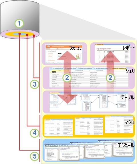 Access のコンポーネントとユーザーの概要