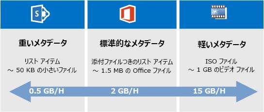 SharePoint Online の移行スピードの比較