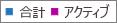 スクリーンショット: Office 365 グループ レポート - グループの総数とアクティブなグループの数