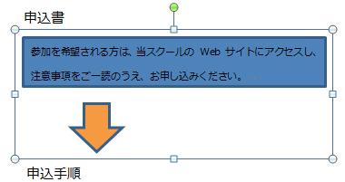 四角形と矢印がグループ化されます。