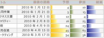 データ比較を表示するレポートのデータバー。