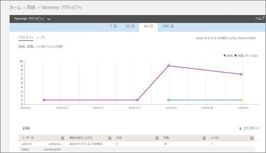 アクティビティのグラフとそのアクティビティのユーザーの詳細の表を示す Yammer アクティビティ レポートのスクリーンショット