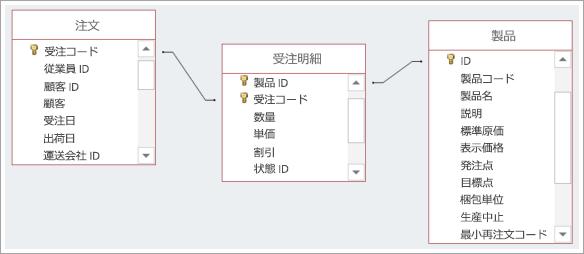 3 つのデータベース テーブル間のつながりを示すスクリーンショット