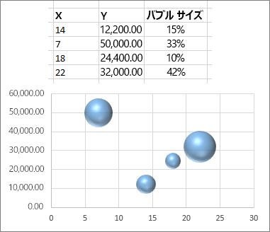 バブル チャート