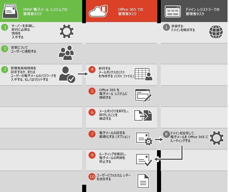 IMAP によるメール移行のプロセス