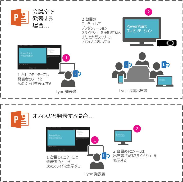 PowerPoint スライドショーを第 2 モニターに表示することで、会議室のプロジェクターまたは大型画面に表示します。 ラップトップ上では発表者ビューで表示されますが、会議室または Lync 会議室の参加者にはスライドショーのみが表示されます。