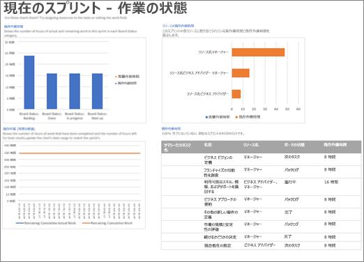 Project の [現在のスプリント - 作業の状態] レポートのスクリーンショット