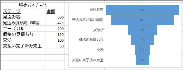 じょうごグラフには販売パイプラインが表示されています。ステージは最初の列に記載され、値は 2 番目の値です